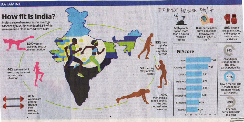 How-fit-is-india
