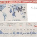 Global Growth